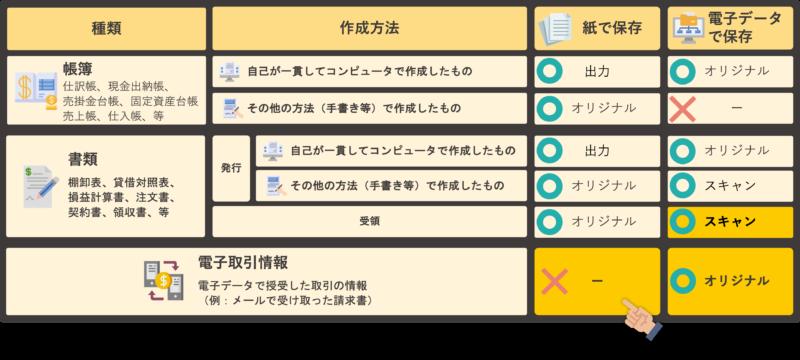 改正電子帳簿保存法(2022年1月施行)のポイント