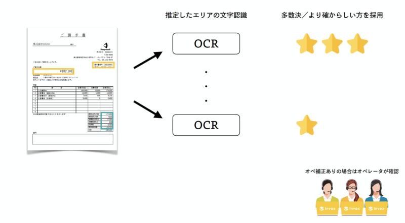 AI OCRとオペレータによる文字の認識フロー