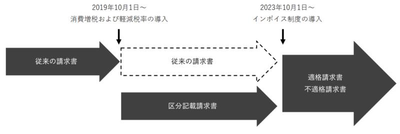 請求書の制度の変遷