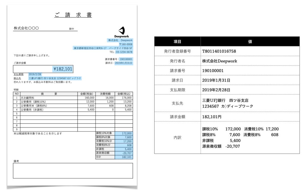 請求書のデータ化項目