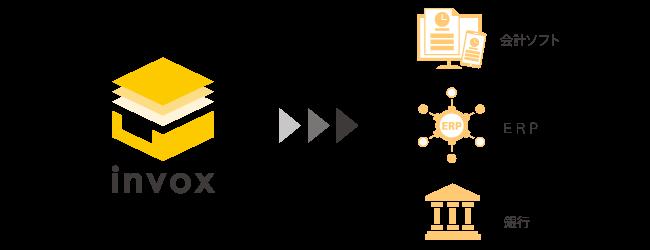 請求書データをオンラインバンクや会計ソフトに連携