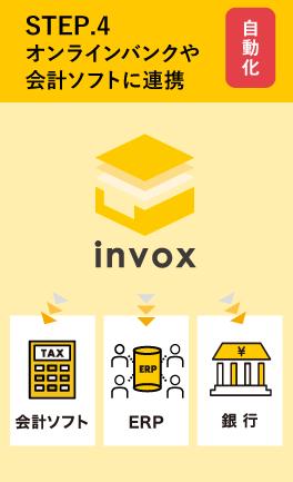 オンラインバンクや会計ソフトに連携