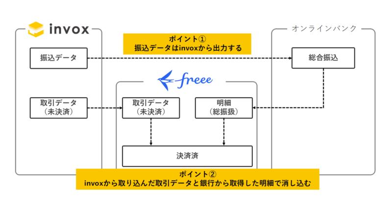 会計ソフト「freee」と「invox」を組み合わせて利用する推奨の方法