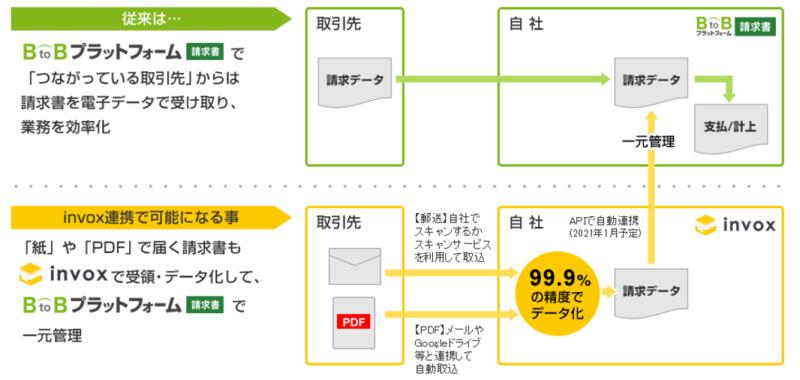 「BtoBプラットフォーム 請求書」と「invox」のシステム連携の概要図