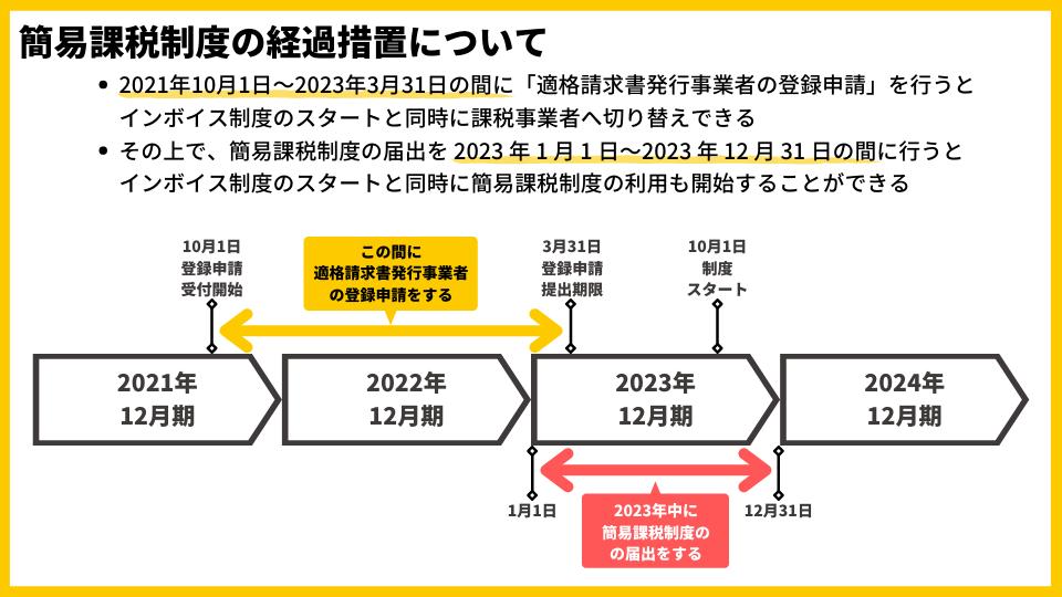 インボイス制度における簡易課税制度の経過措置