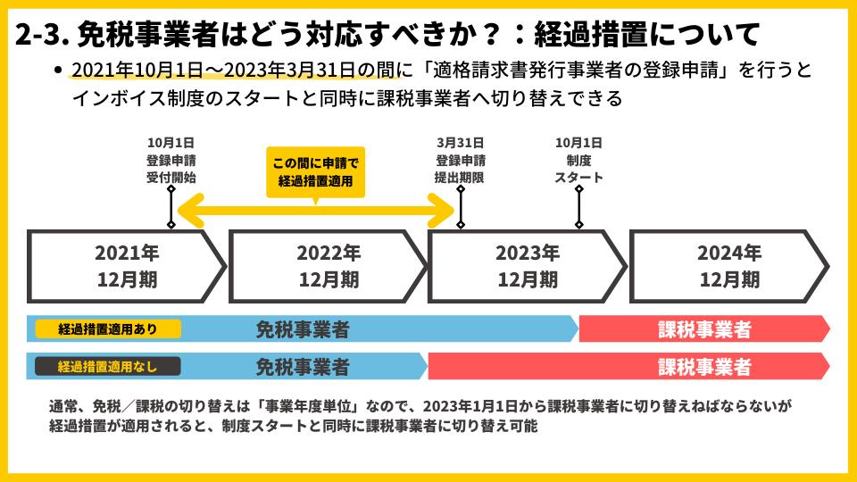 2-3_インボイス制度における免税事業者が課税事業者となる場合の経過措置