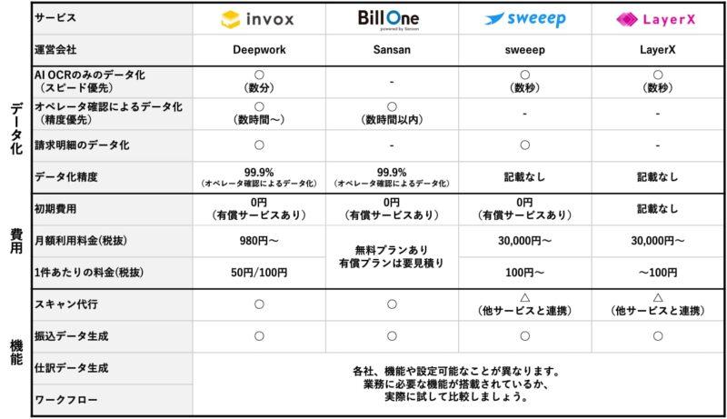 受け取り請求書処理自動化サービスの比較表
