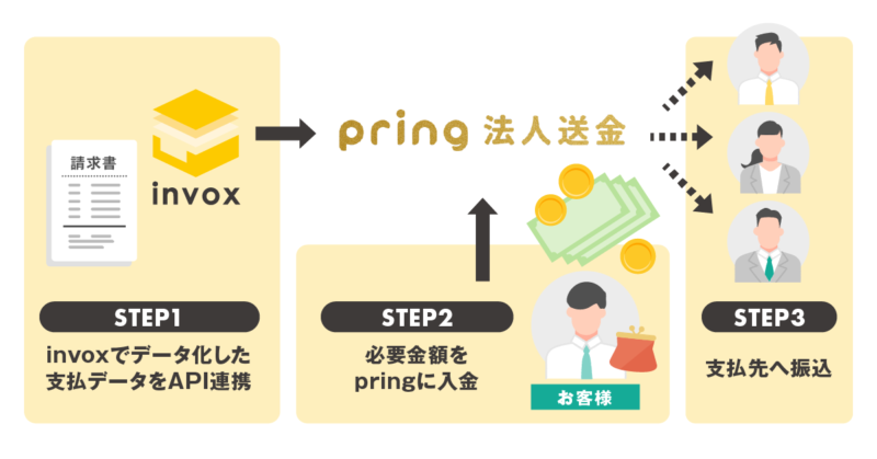invox×pring法人送金の連携図